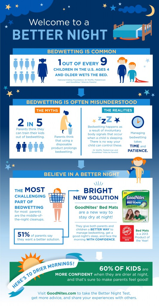 Bed Wetting Infographic